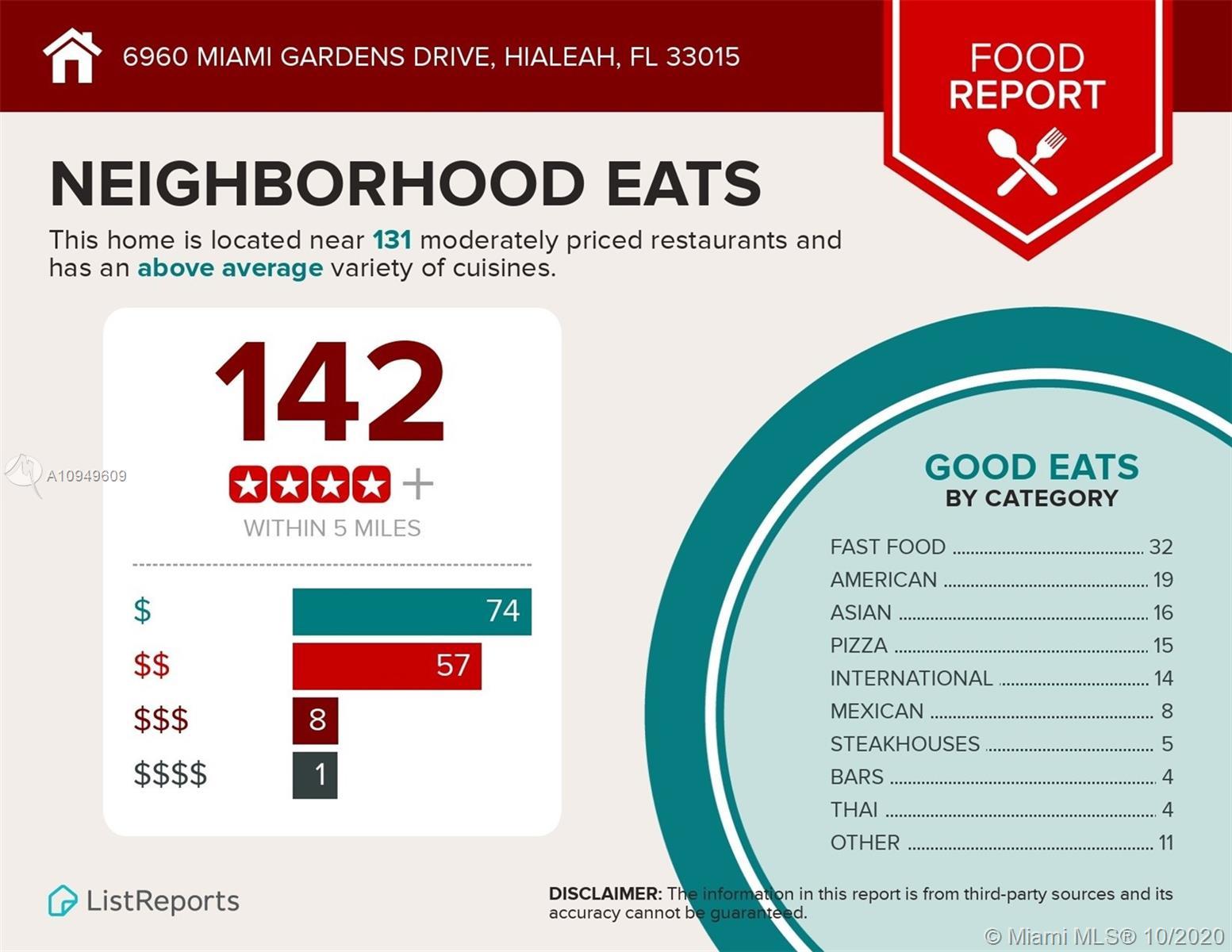 6960  Miami Gardens Dr   2-518